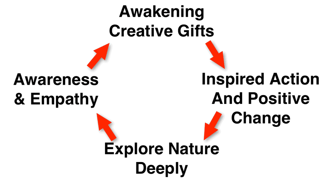 Awakening Creative Gifts Through Nature
